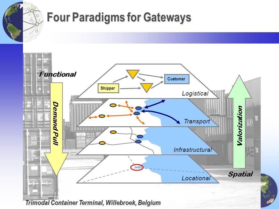 Four Paradigms for Gateways