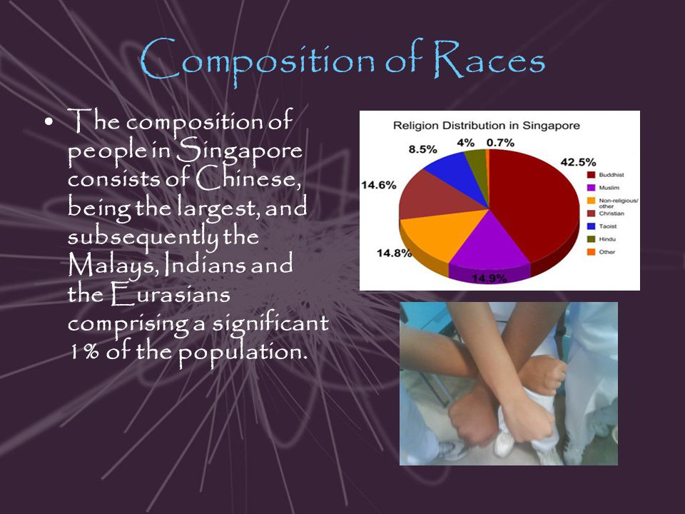 Composition of Races