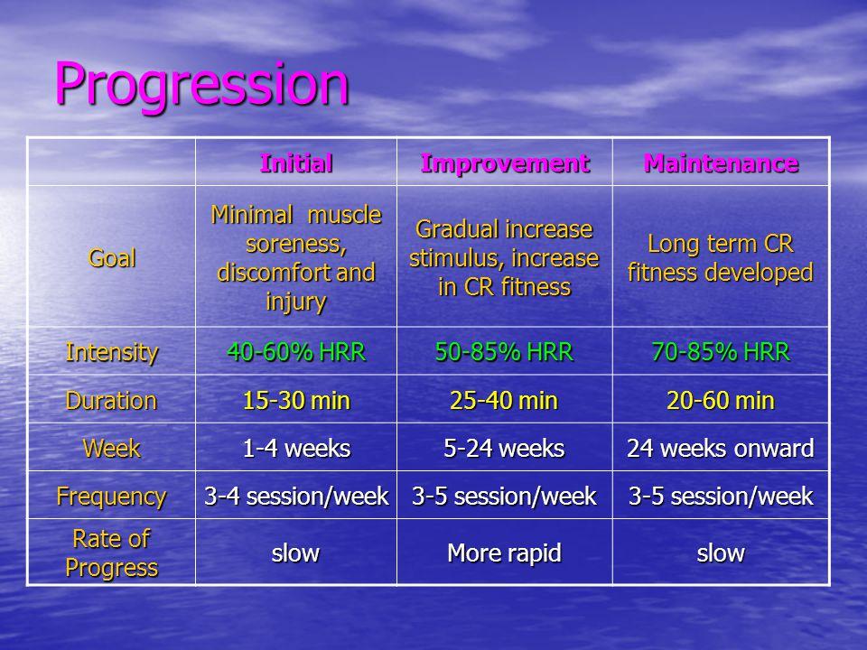 Progression Initial Improvement Maintenance Goal