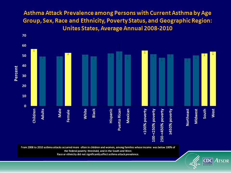 Asthma Attack Prevalence among Persons with Current Asthma by Age Group, Sex, Race and Ethnicity, Poverty Status, and Geographic Region: Unites States, Average Annual 2008-2010