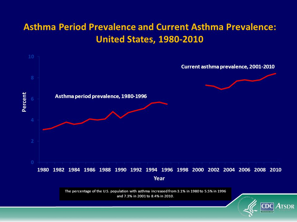 Asthma Period Prevalence and Current Asthma Prevalence: United States, 1980-2010