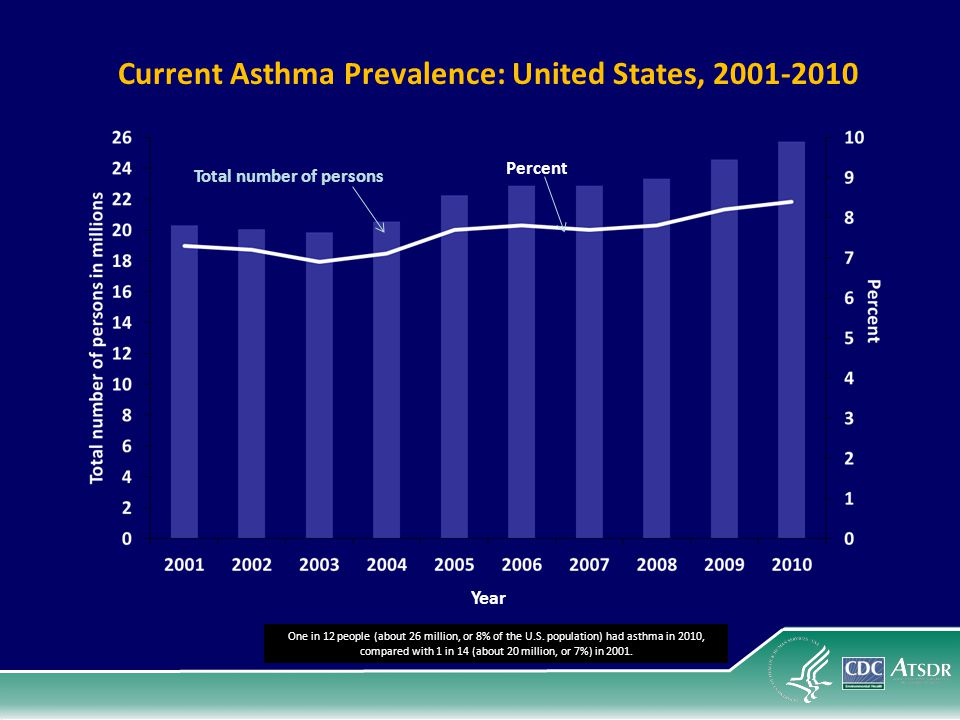 Current Asthma Prevalence: United States, 2001-2010