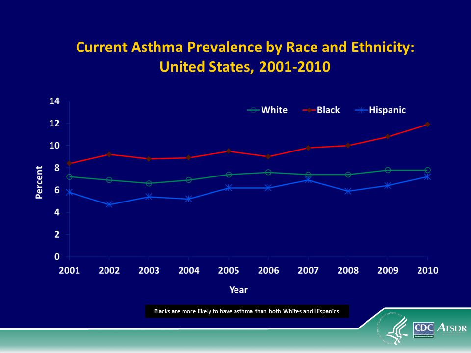 Blacks are more likely to have asthma than both Whites and Hispanics.