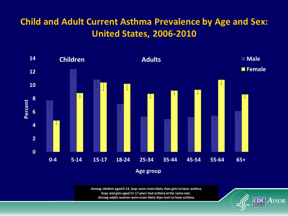 Child and Adult Current Asthma Prevalence by Age and Sex: United States, 2006-2010