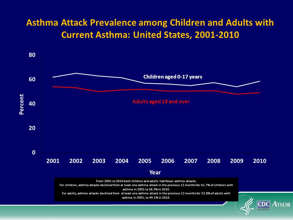 From 2001 to 2010 both children and adults had fewer asthma attacks.