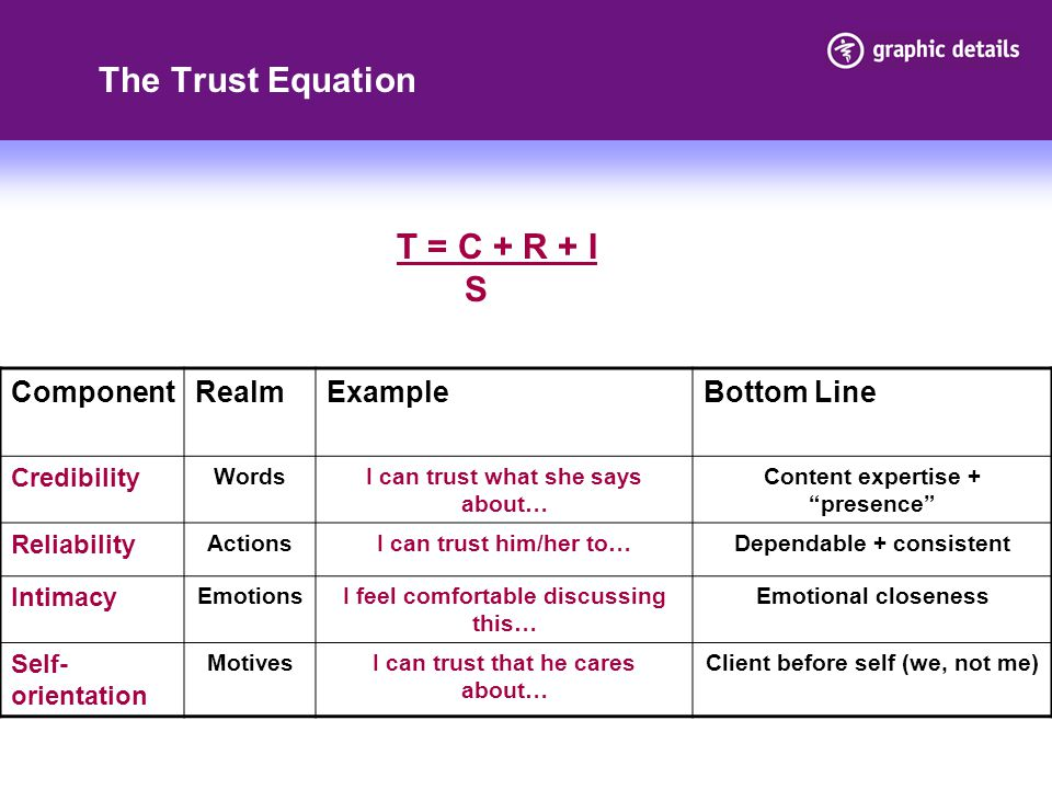 The Trust Equation T = C + R + I S Component Realm Example Bottom Line