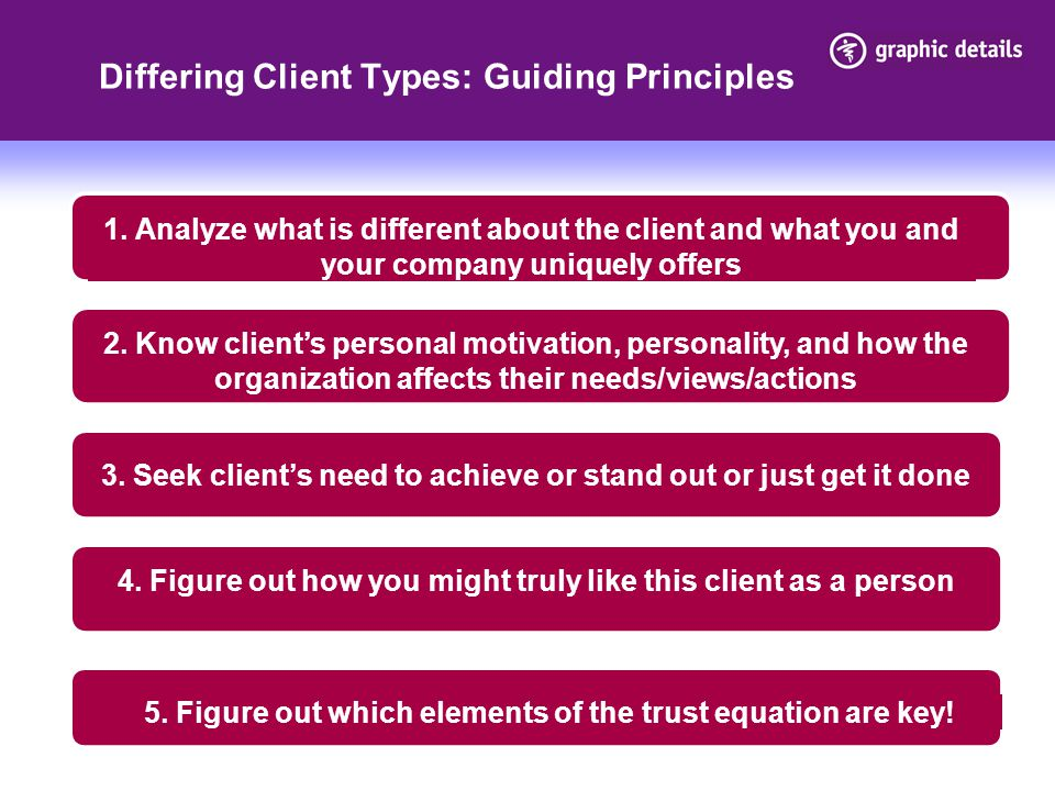Differing Client Types: Guiding Principles