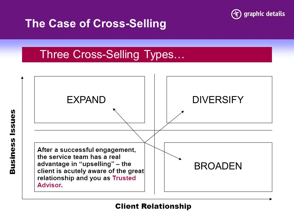 The Case of Cross-Selling