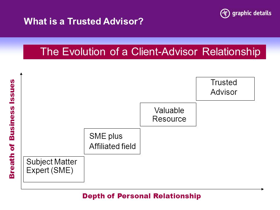 The Evolution of a Client-Advisor Relationship