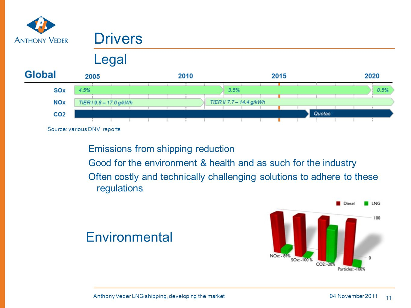 Drivers Legal Environmental Emissions from shipping reduction