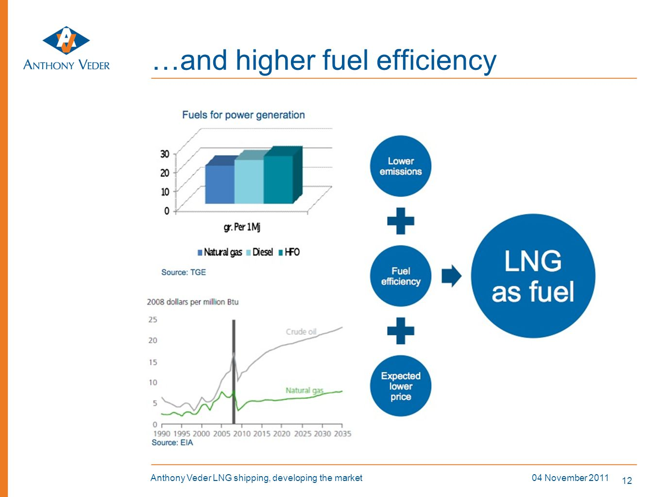 …and higher fuel efficiency
