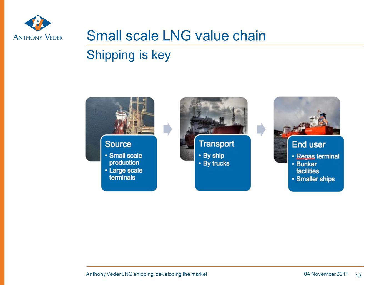 Small scale LNG value chain
