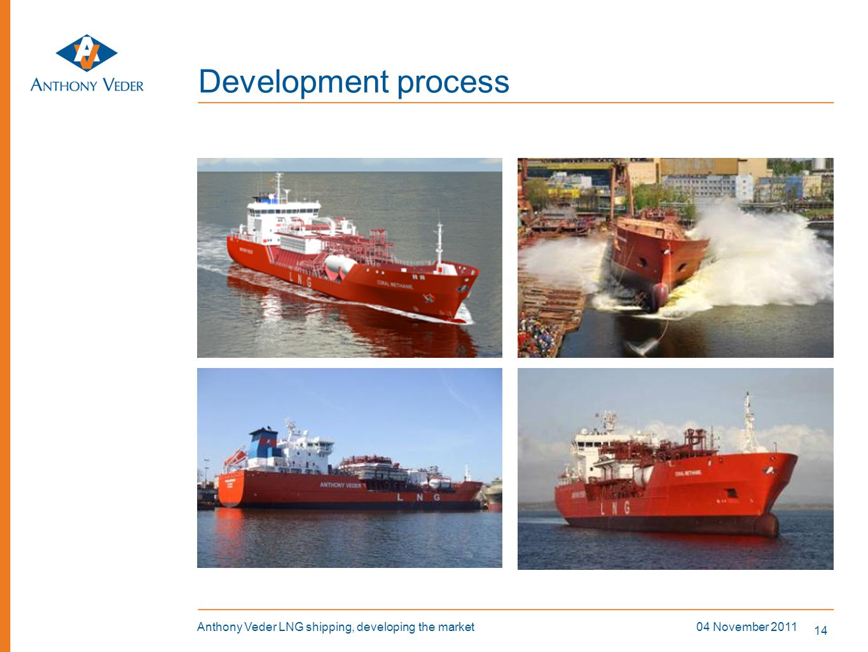 Development process Smale scale LNG applications Market developments