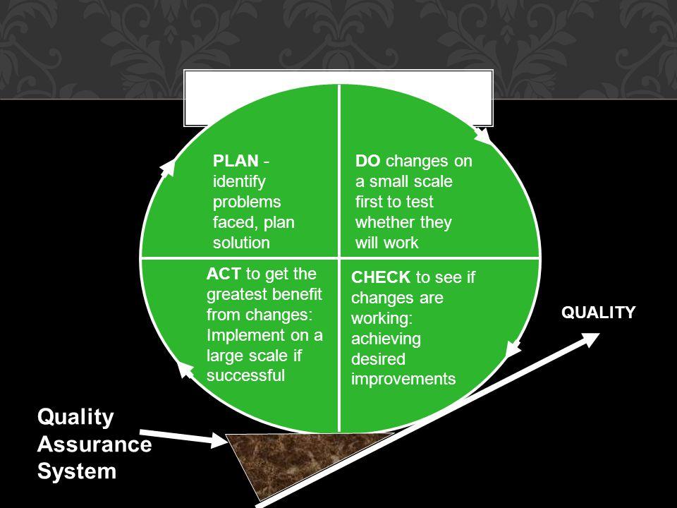 Quality Assurance System PDCA QUALITY