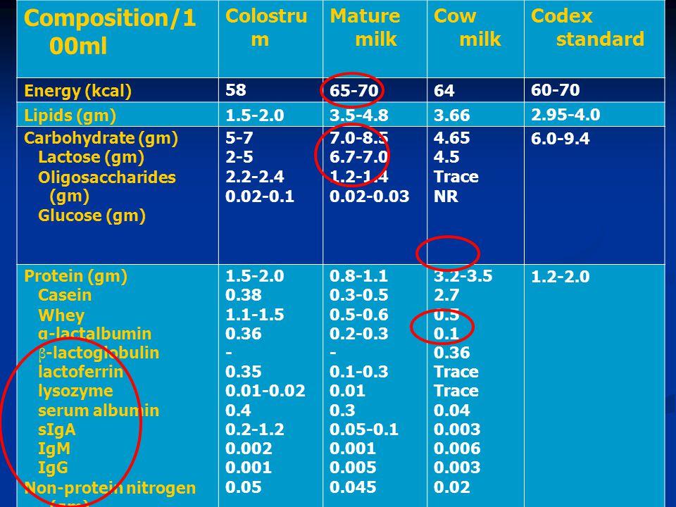Composition/100ml Colostrum Mature milk Cow milk Codex standard