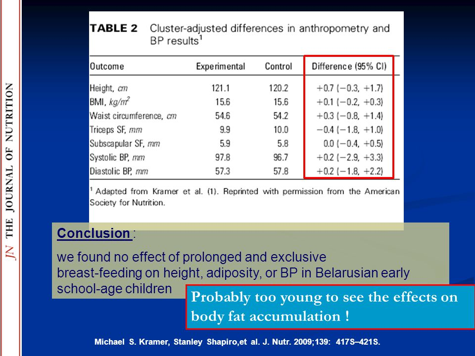 Probably too young to see the effects on body fat accumulation !