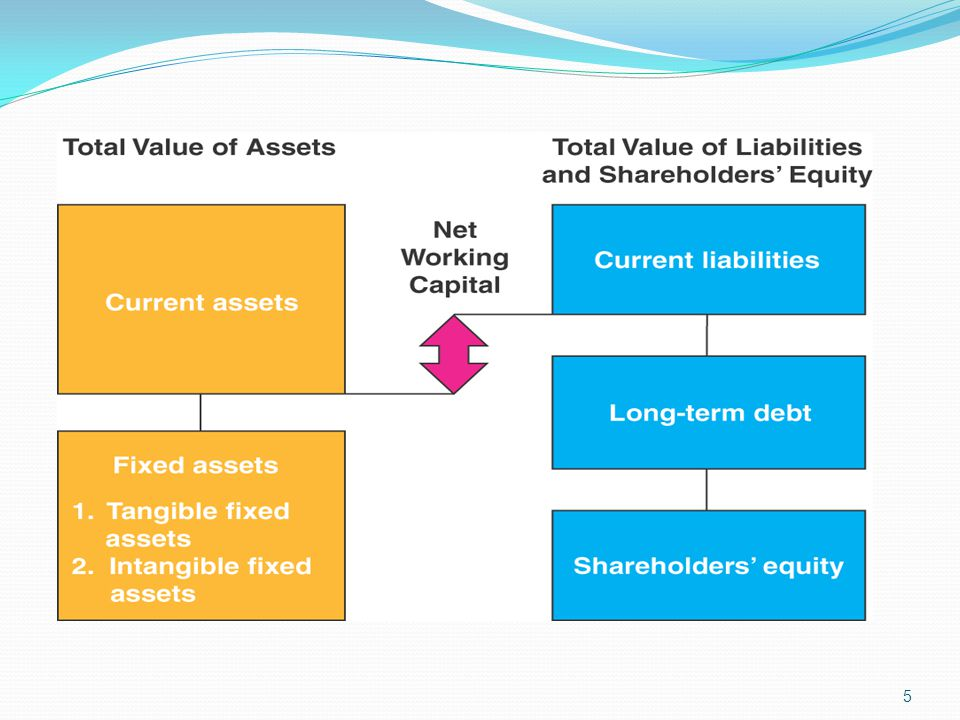 The left-hand side lists the assets of the firm