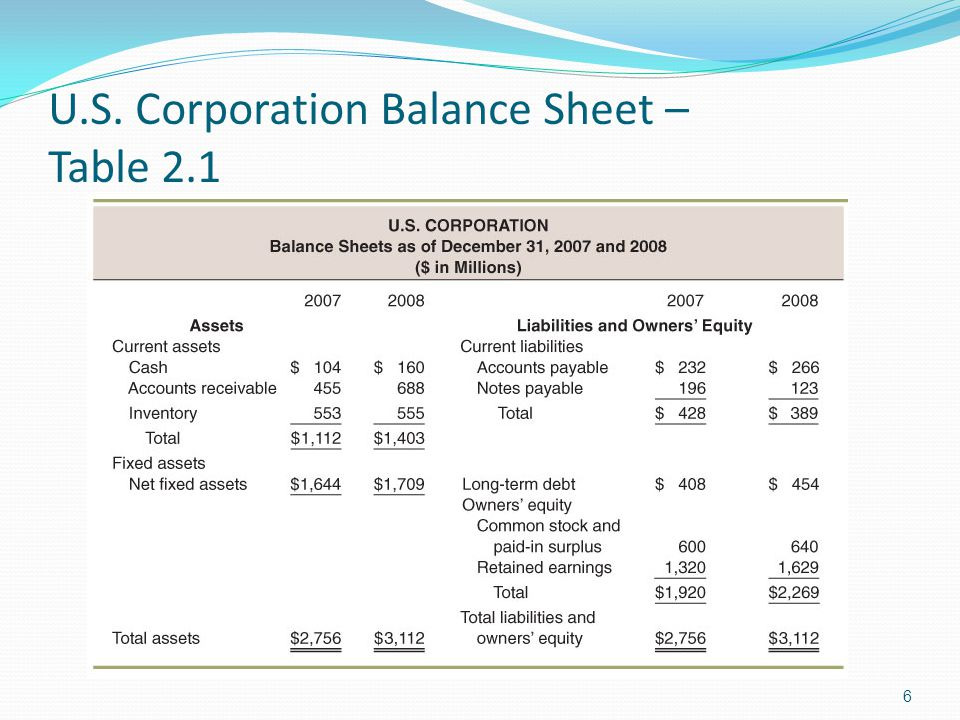 U.S. Corporation Balance Sheet – Table 2.1