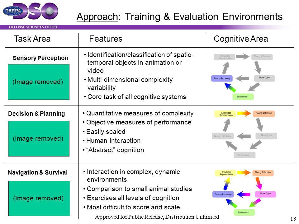 Approach: Training & Evaluation Environments