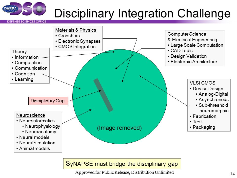 Disciplinary Integration Challenge