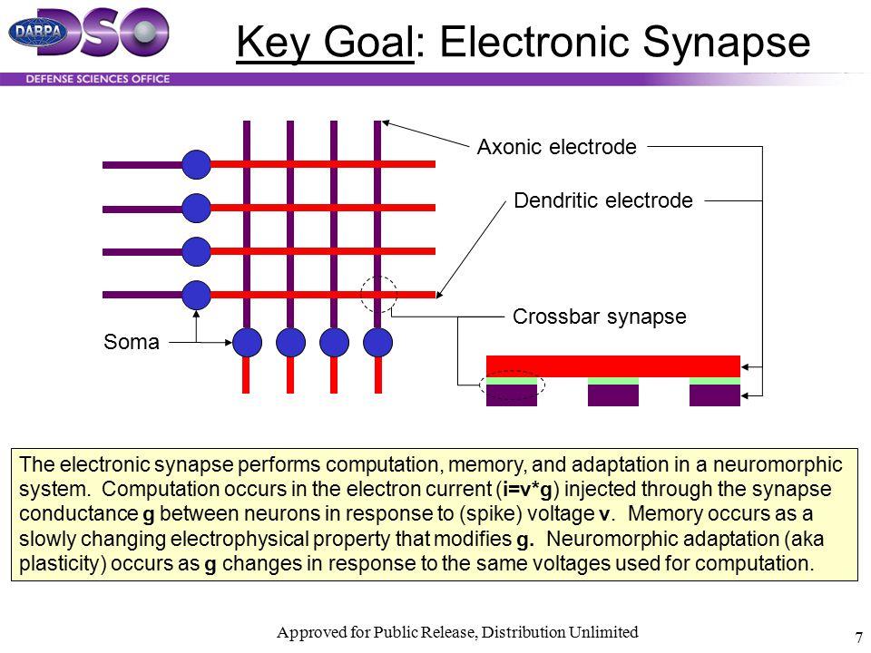 Key Goal: Electronic Synapse