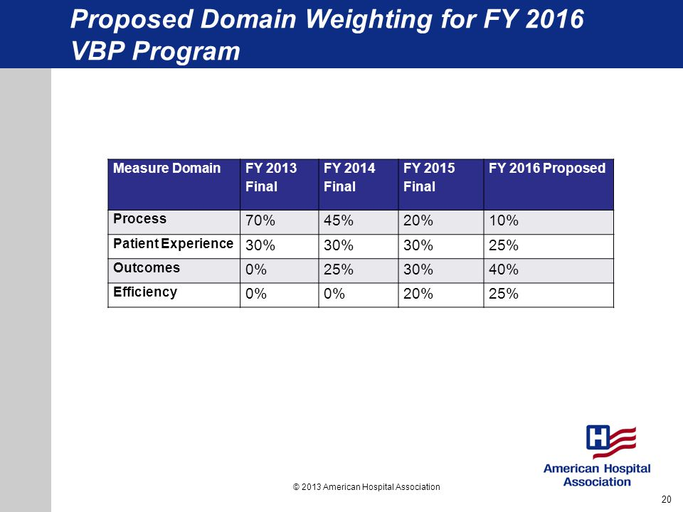 Proposed Domain Weighting for FY 2016 VBP Program