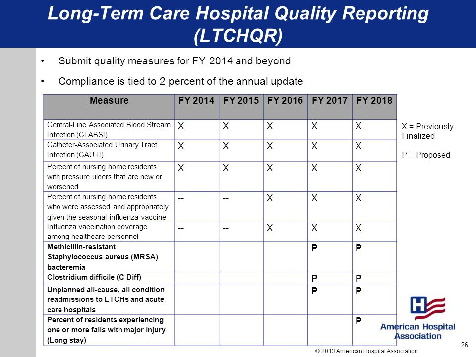 Long-Term Care Hospital Quality Reporting (LTCHQR)
