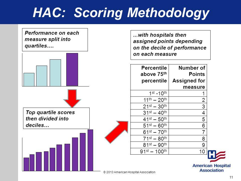 HAC: Scoring Methodology