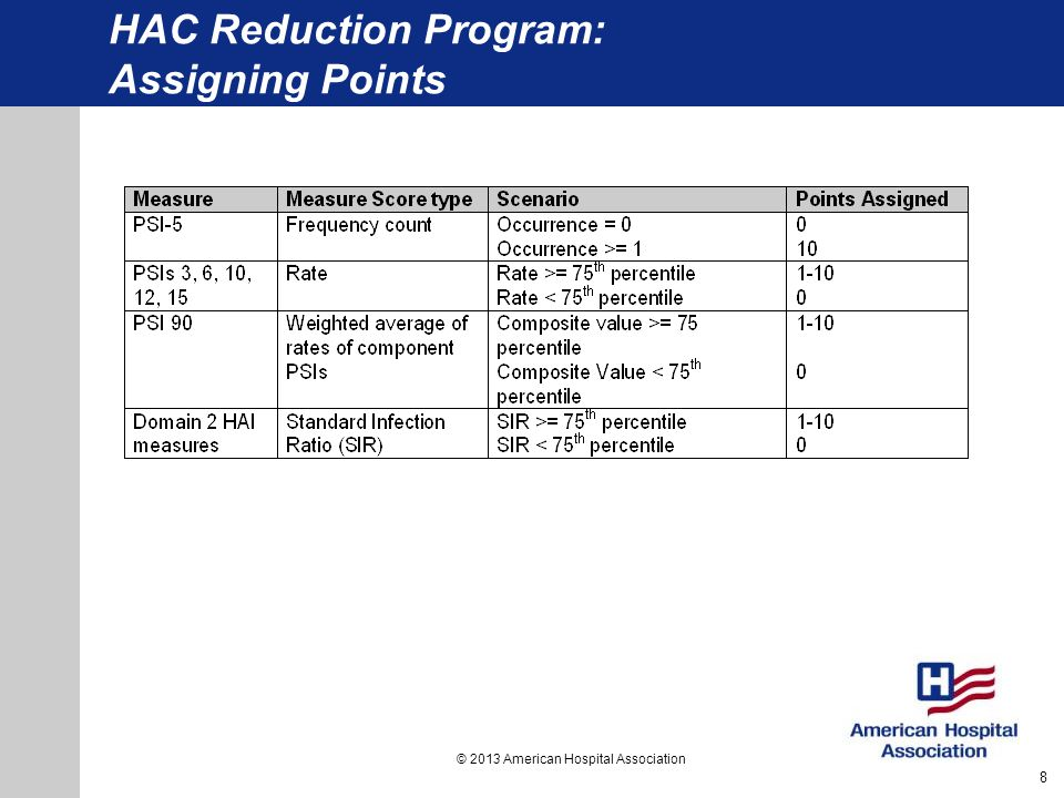 HAC Reduction Program: Assigning Points