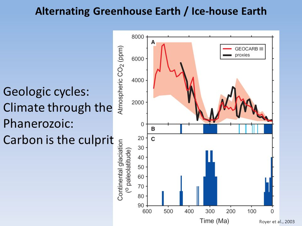 Alternating Greenhouse Earth / Ice-house Earth