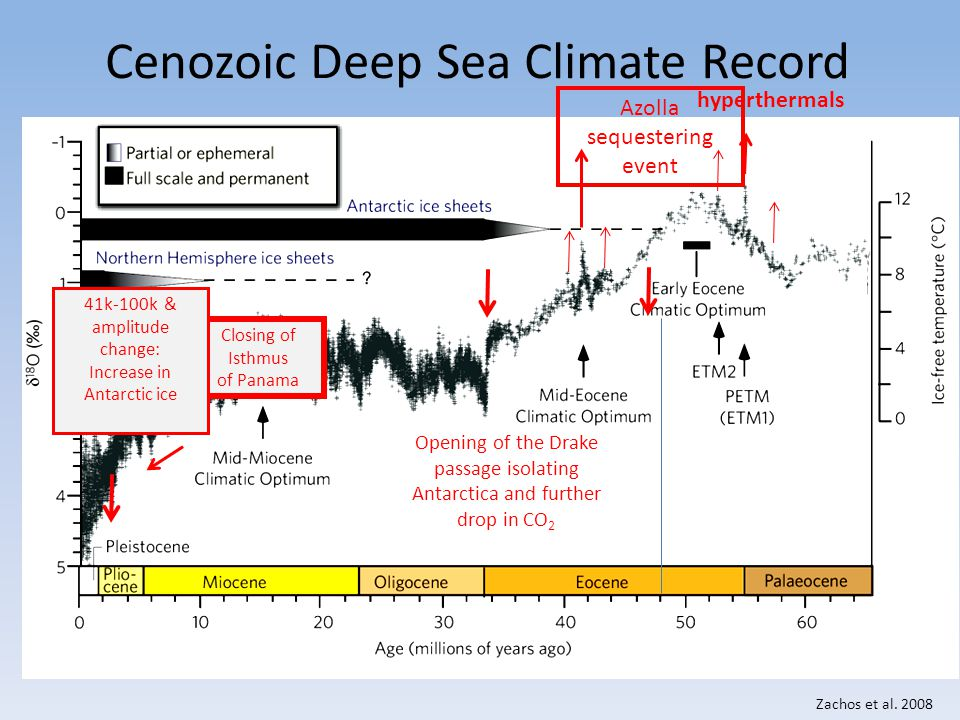 Cenozoic Deep Sea Climate Record