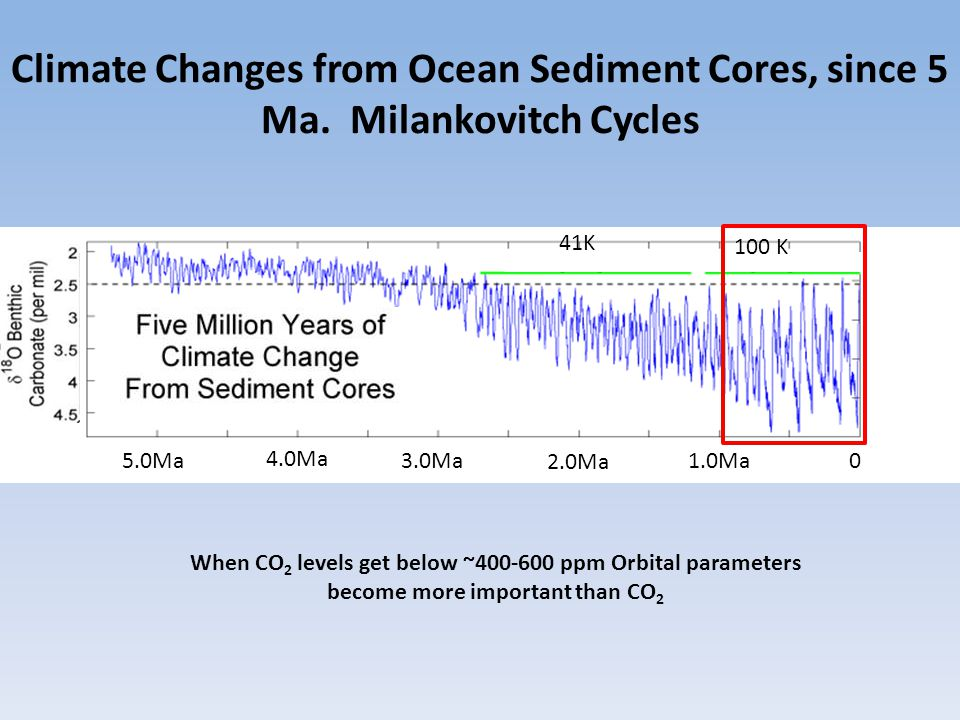 Climate Changes from Ocean Sediment Cores, since 5 Ma