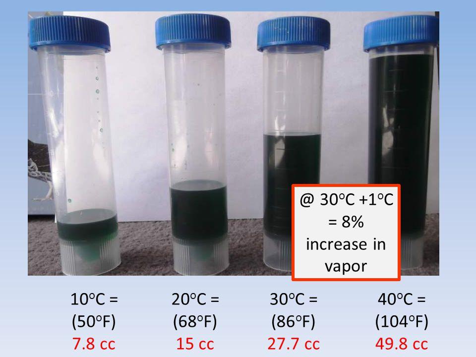 @ 30oC +1oC = 8% increase in vapor