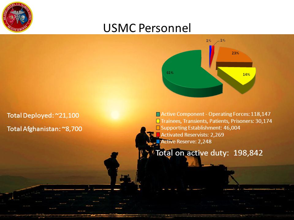 USMC Personnel Total on active duty: 198,842 Total Deployed: ~21,100
