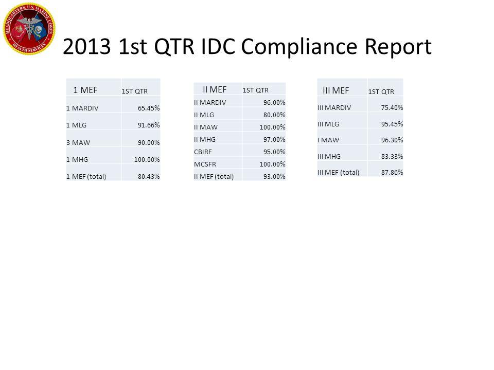2013 1st QTR IDC Compliance Report