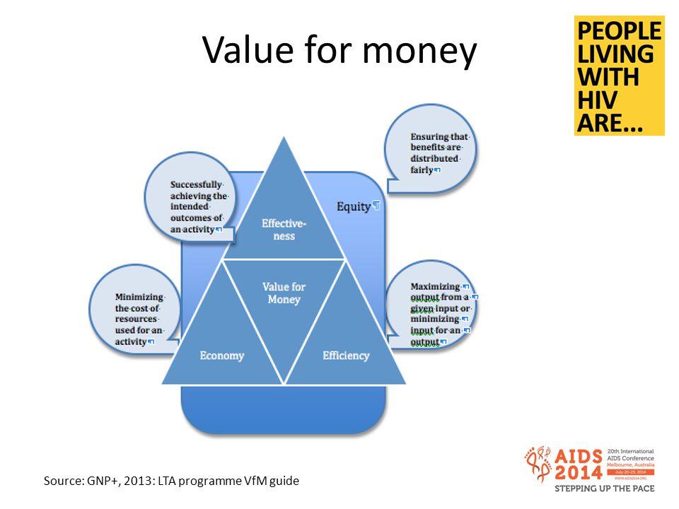 Value for money Source: GNP+, 2013: LTA programme VfM guide