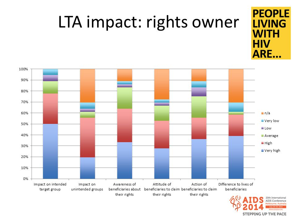 LTA impact: rights owner