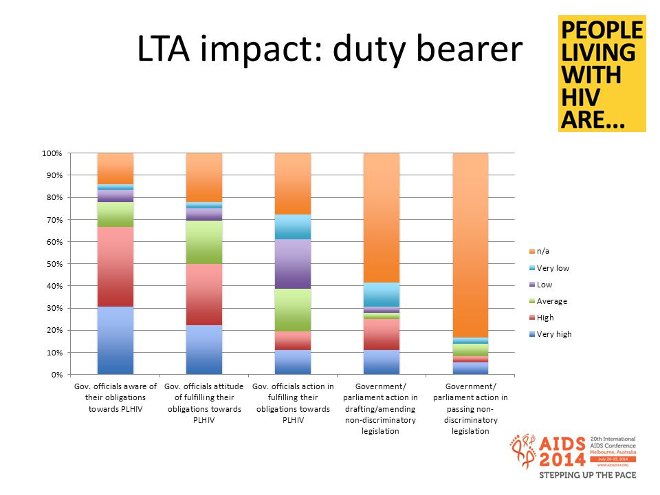 LTA impact: duty bearer