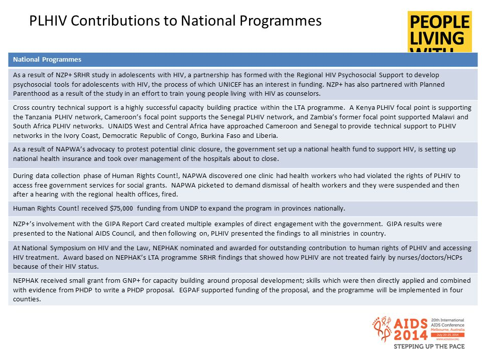 PLHIV Contributions to National Programmes