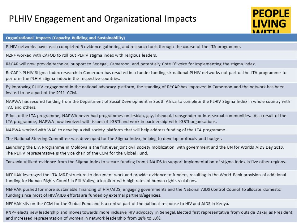 PLHIV Engagement and Organizational Impacts