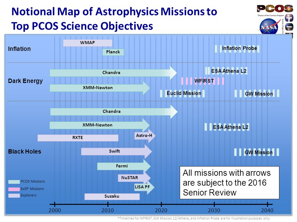 Astrophysics Division at a Glance