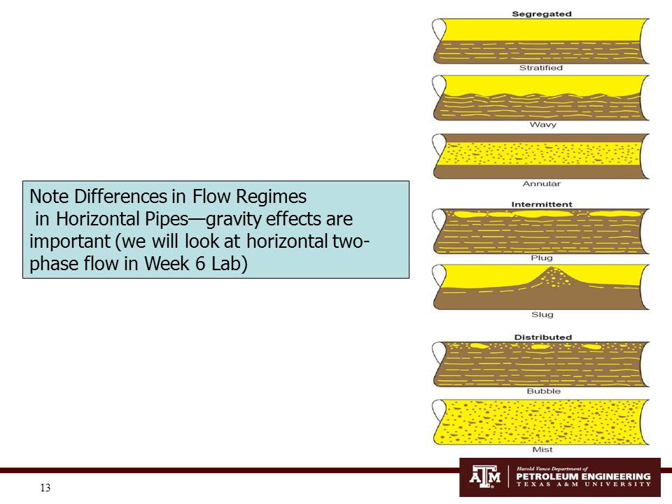 Note Differences in Flow Regimes