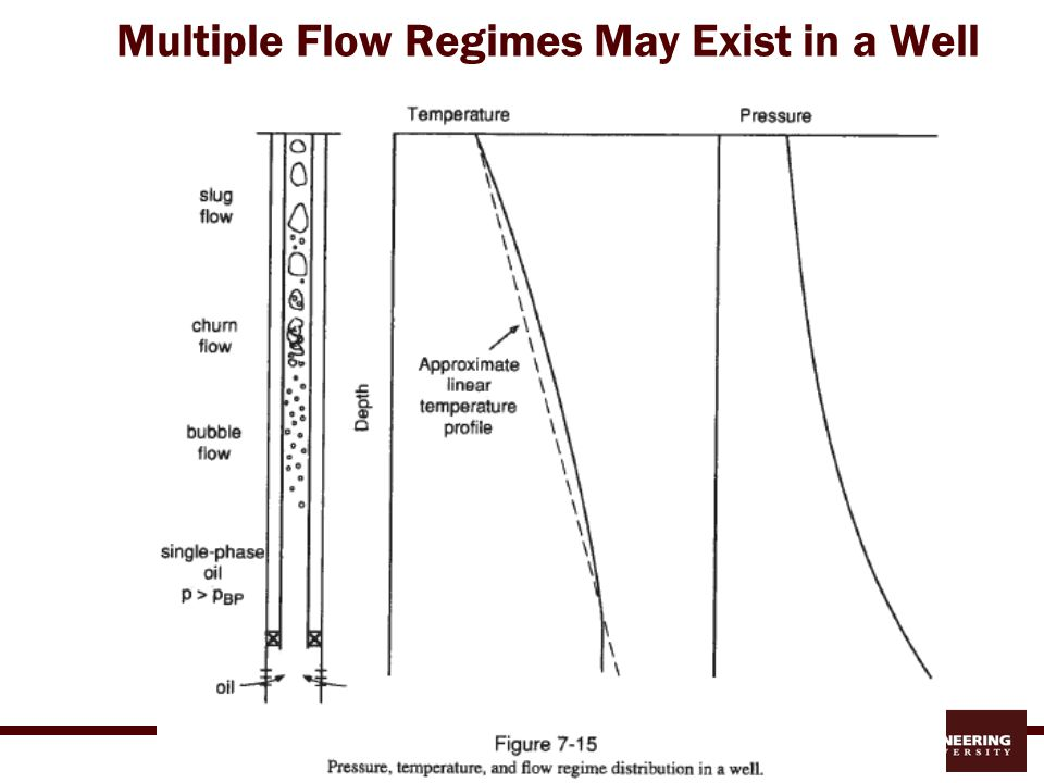 Multiple Flow Regimes May Exist in a Well
