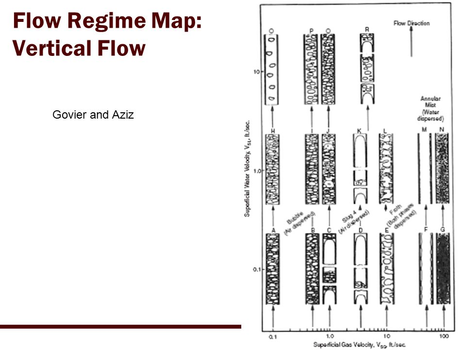 Flow Regime Map: Vertical Flow