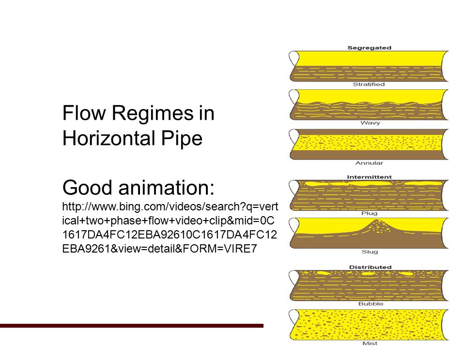 Flow Regimes in Horizontal Pipe Good animation: