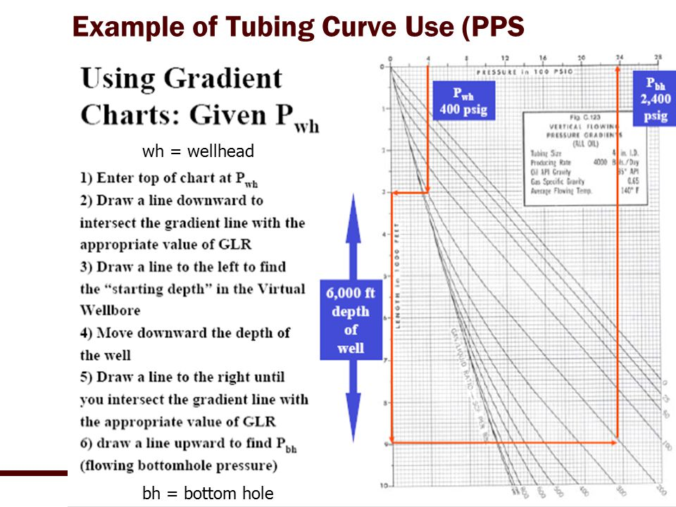 Example of Tubing Curve Use (PPS