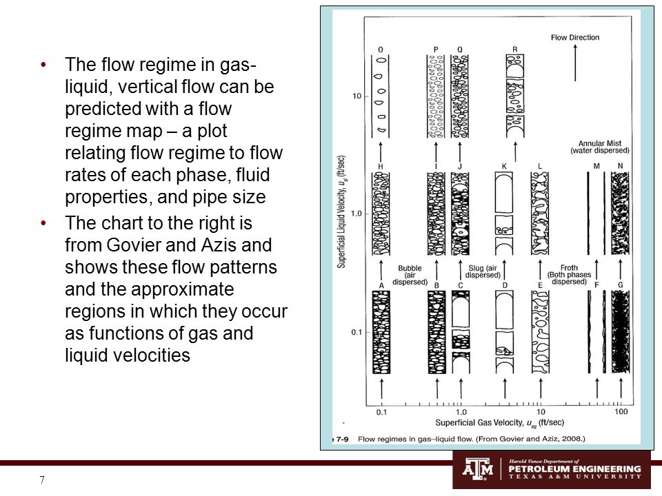 The flow regime in gas-liquid, vertical flow can be predicted with a flow regime map – a plot relating flow regime to flow rates of each phase, fluid properties, and pipe size