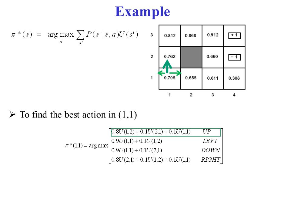 Example To find the best action in (1,1)