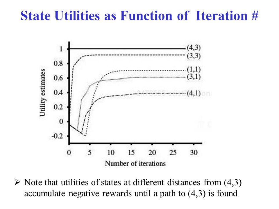 State Utilities as Function of Iteration #