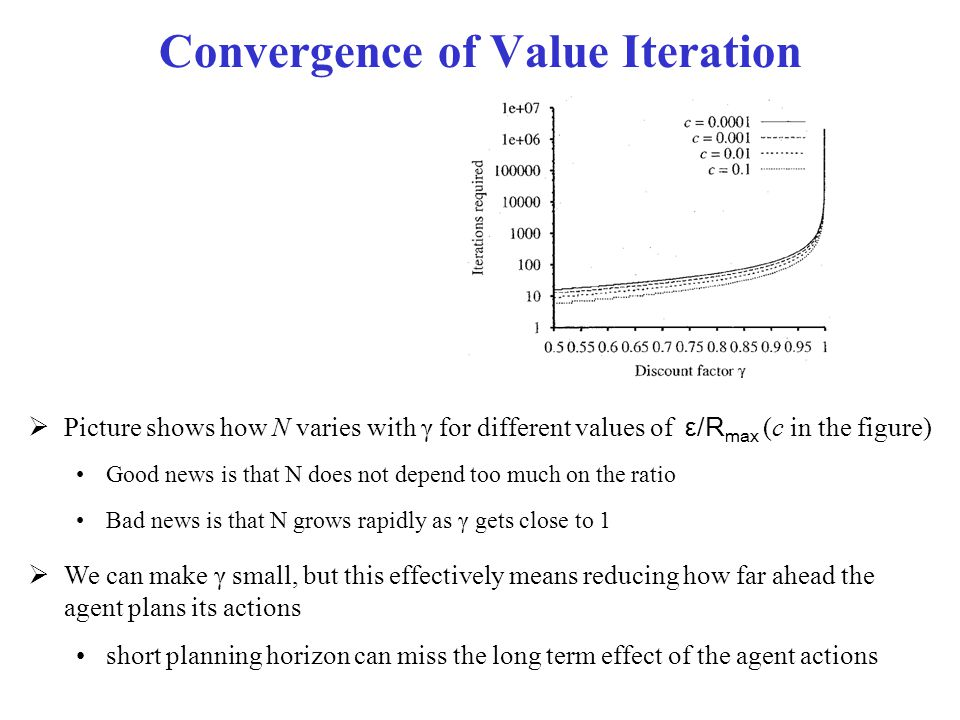 Convergence of Value Iteration